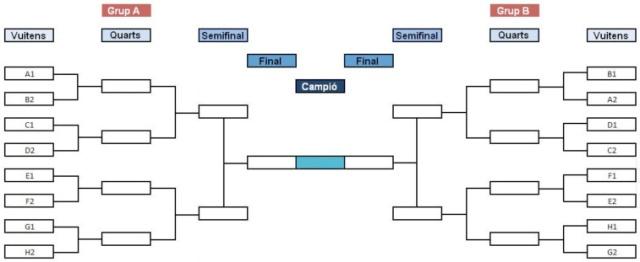 diagrama-arbre